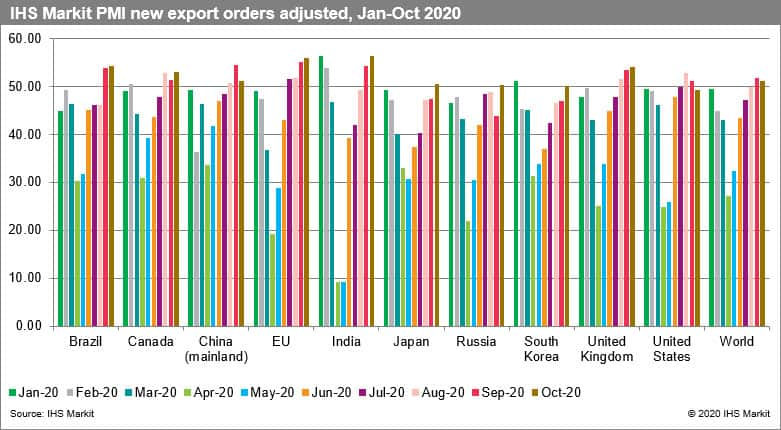 IHS Markit PMI new export orders adjusted, Jan-Oct 2020