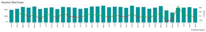 Monthly TEUs Trend