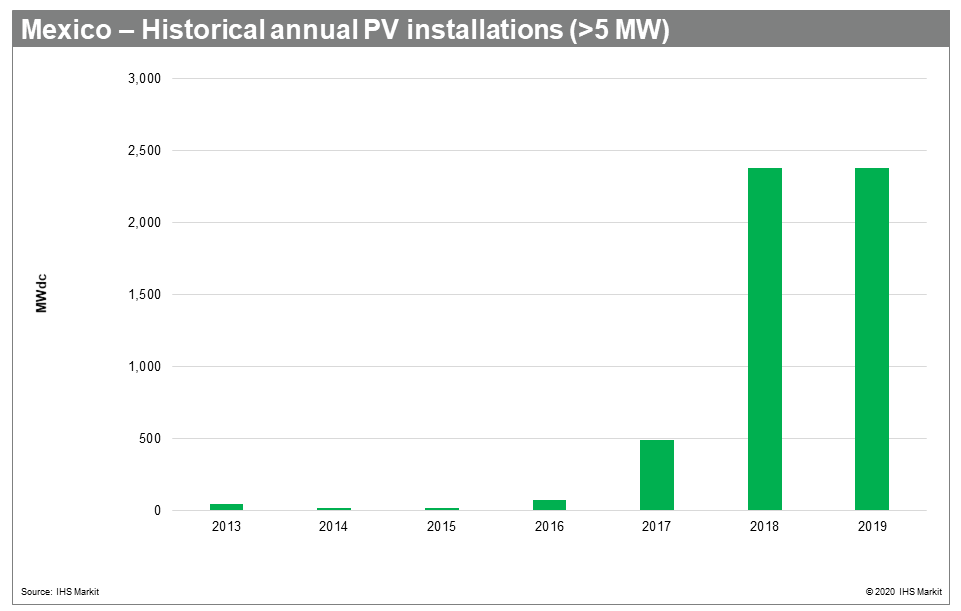 Mexico - Historical annual PV installations (>5 MW)