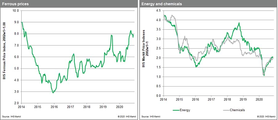 MPI chemical and ferrous metals prices