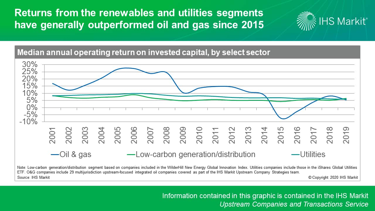 Returns from the renewables and utilities segments have generally outperformed oil and gas since 2015