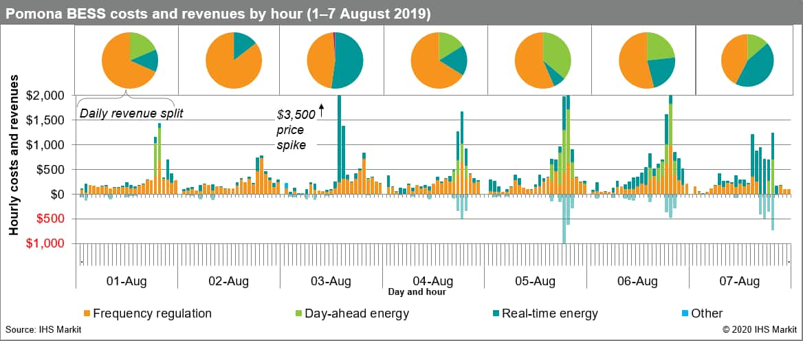 Pomona BESS costs and revenues by hour (1-7 August 2019)
