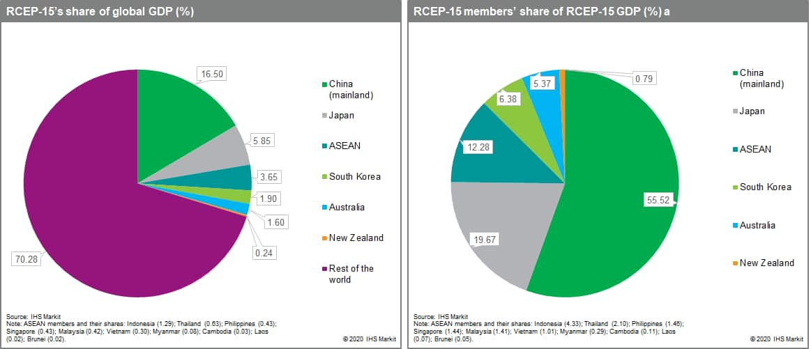 RCEP-15's share of global GDP (%)