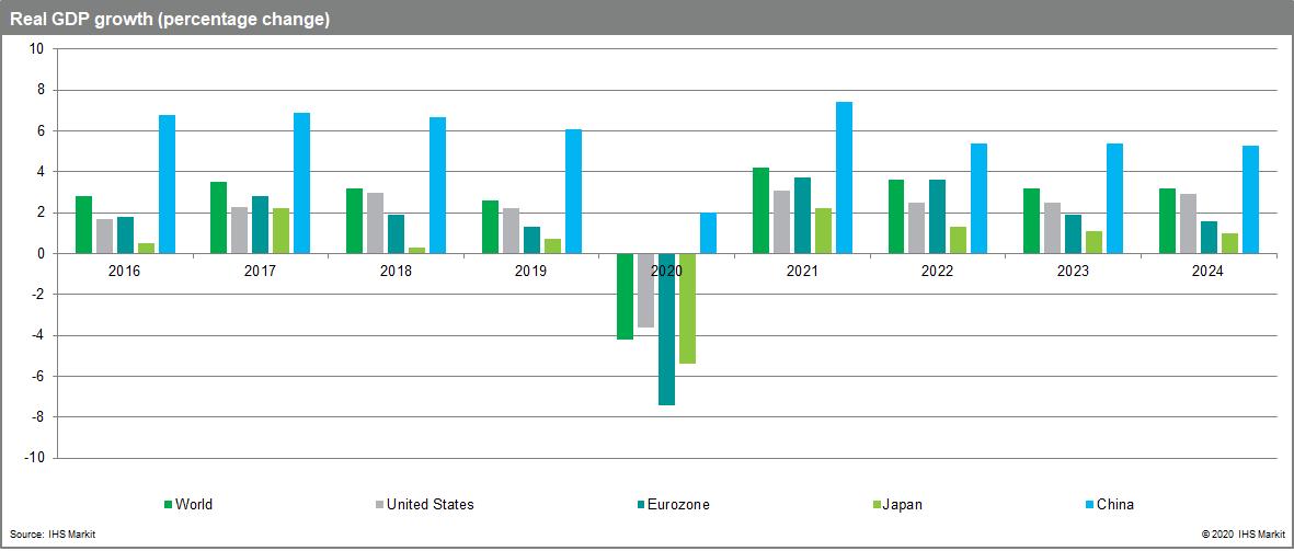Real GDP november 2020 economy worsening