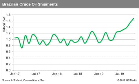 Brazil Crude Oil Shipments