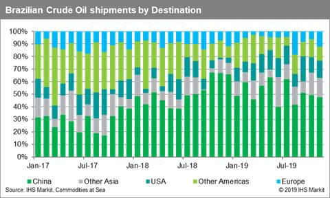 Brazil Crude Oil Shipments by Destination