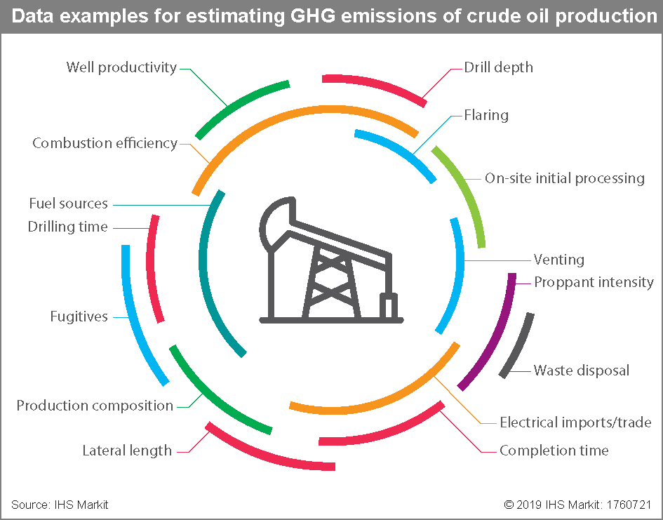Data examples for estimating GHG emissions of crude oil production