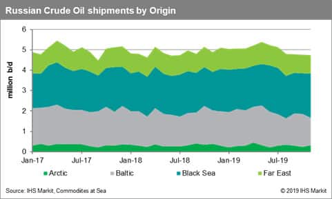 Russia Crude Oil Shipments by Origin