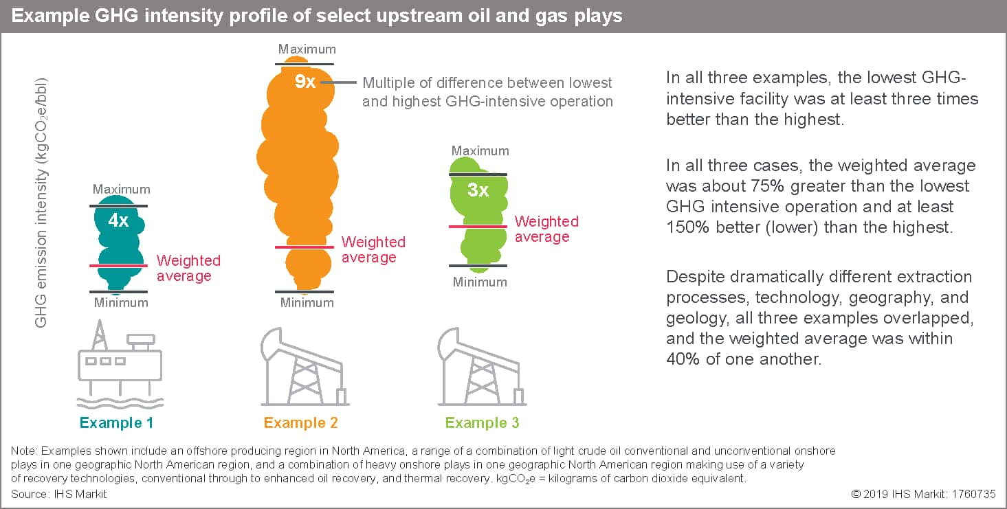 Example GHG intensity profile of select upstream oil and gas plays