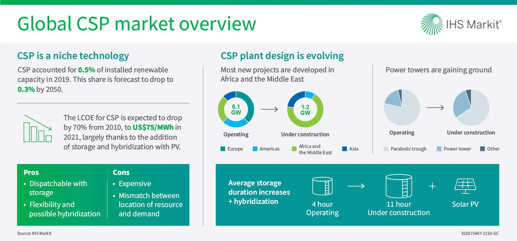 Global CSP market overview