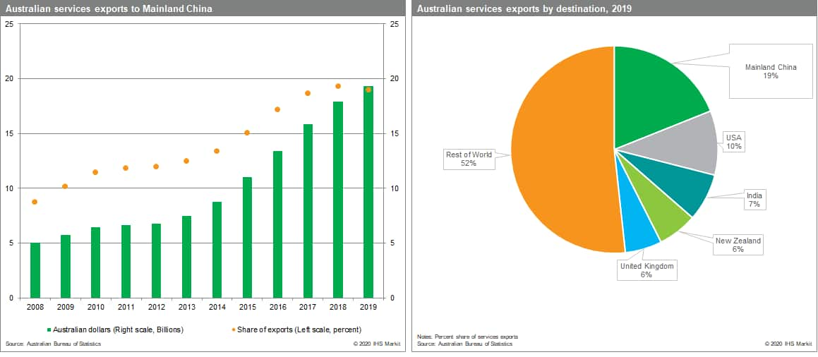 Australia goods imported and exported china and top destination