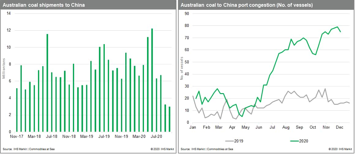 Australia coal shipments to china and the port congestion