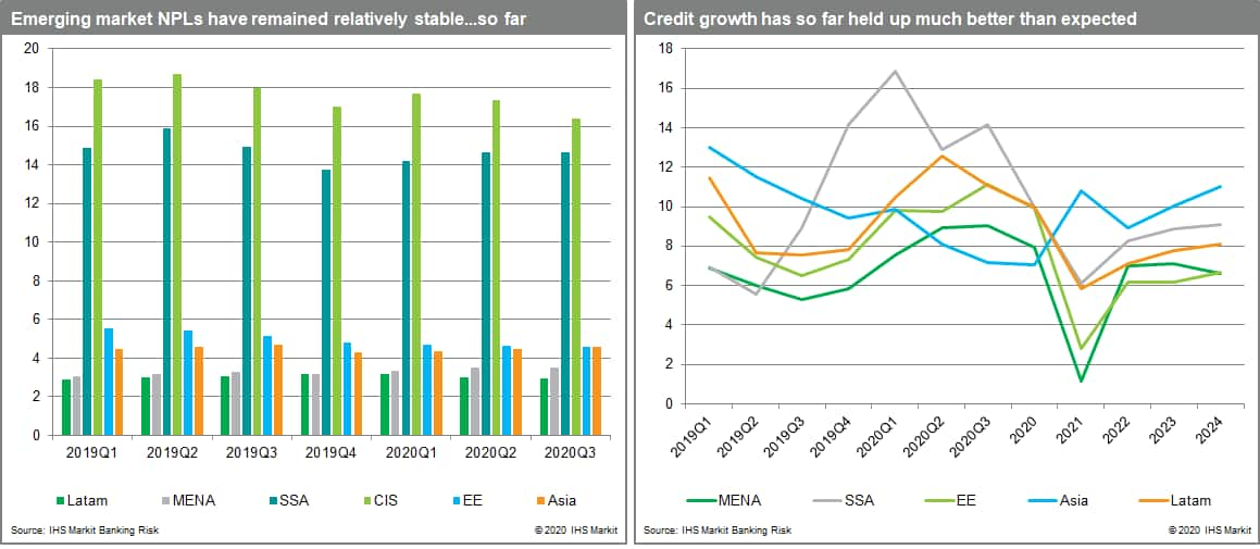 Banking risk emerging markets risk NPL credit