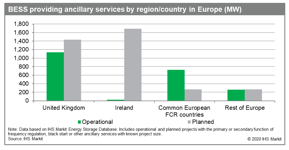 BESS providing ancillary services by region/country in Europe (MW)