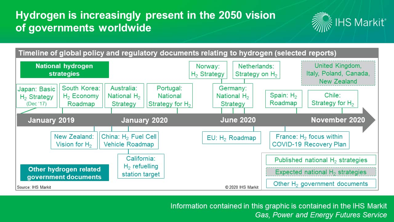 Hydrogen is increasingly present in the 2050 vision of governments worldwide