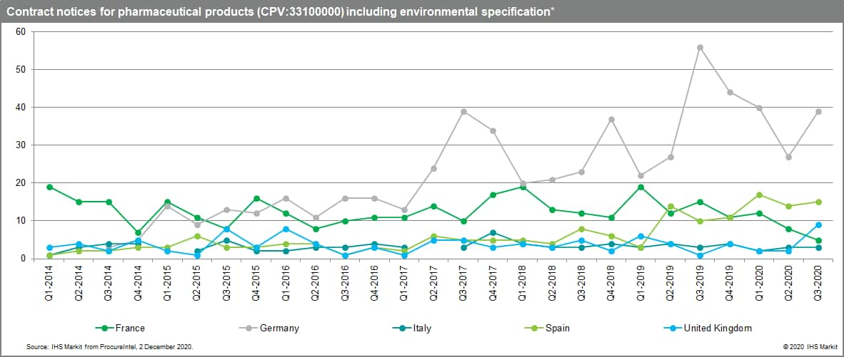 Between 2014 and 2020 there were a combined total of 2,304 and 1,302 contract notices with environmental specifications of medical equipment and pharmaceuticals, respectively, from buyers in France, Germany, Spain, Italy and the United Kingdom according to ProcureIntel.