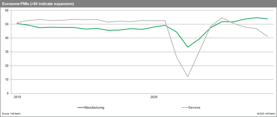 Eurozone PMIs (>50 indicate expansion)