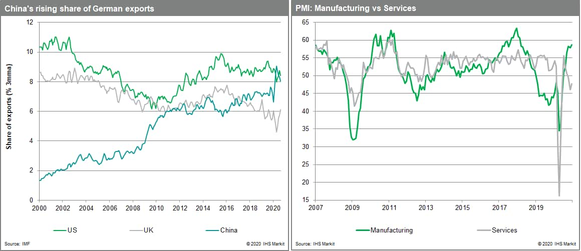 China's long-term increase in German export share PMI data