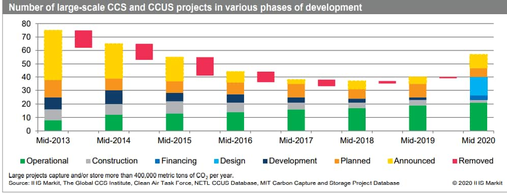 IHS Markit's assessment of global carbon capture and storage projects