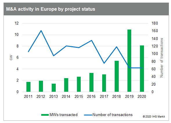 M&A activity in Europe by project status