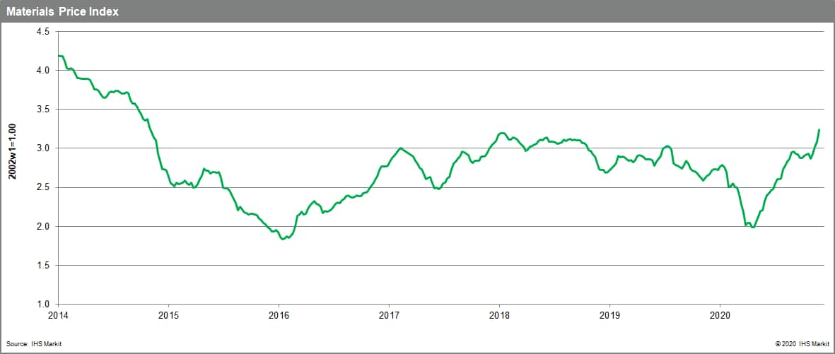 Commodity prices per our MPI is at highest level since November 2014