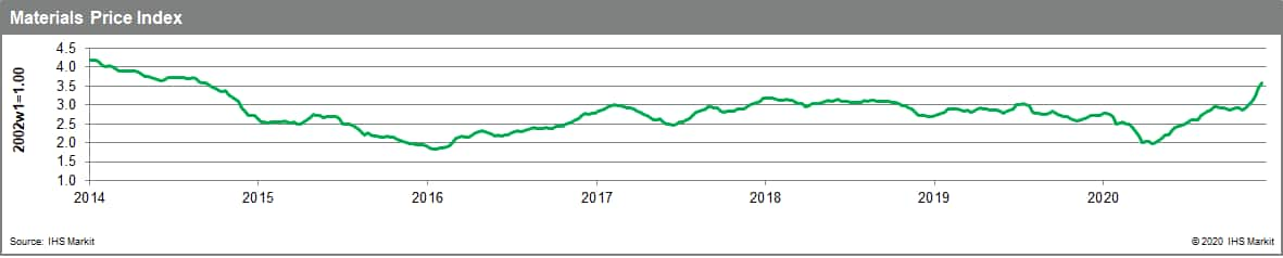 MPI is up nearly 24% since the start of October and is now at its highest level since early September 2014.
