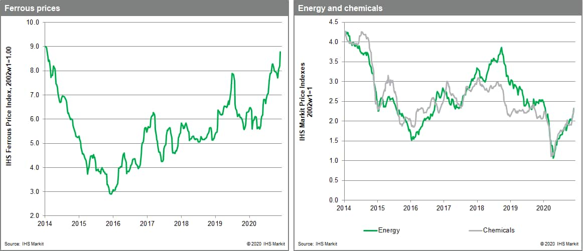 steel making raw materials sub-index jumping 7.1% and the nonferrous metals index rising 3.2%