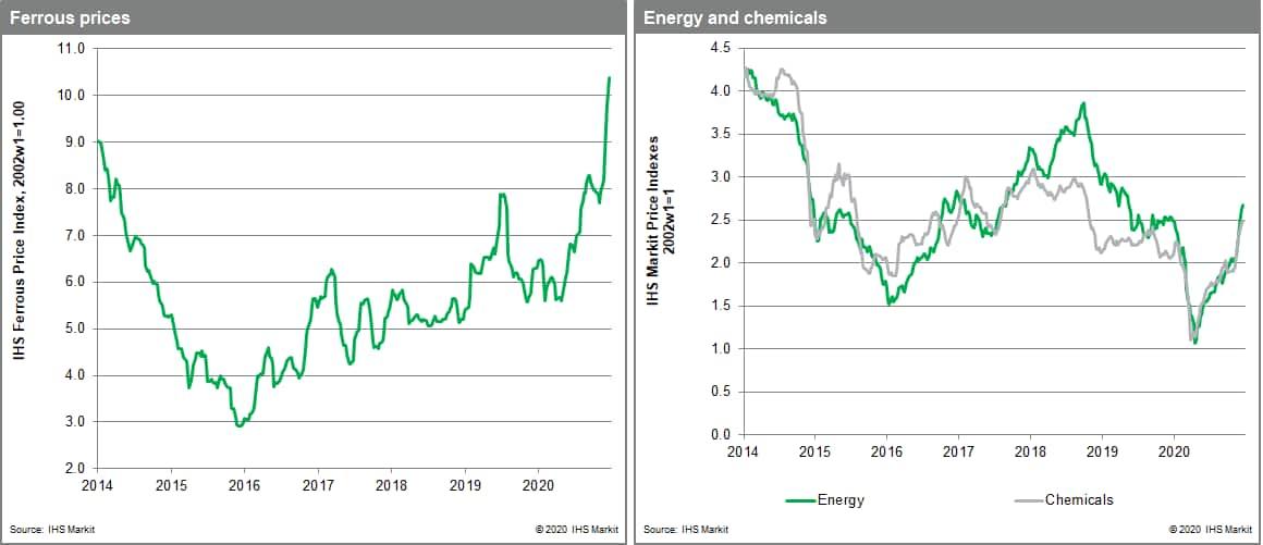 nonferrous metals subcomponent posted a 1.5% decline