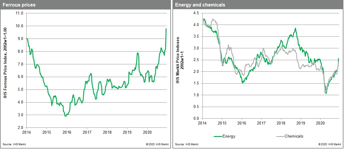 Energy markets lead the way MPI sub index souring