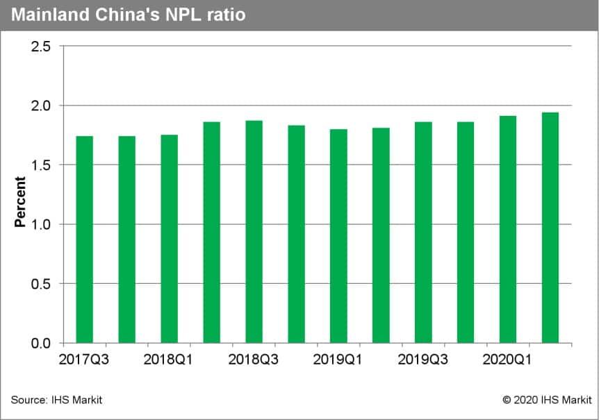 Mainland China NPL ratio