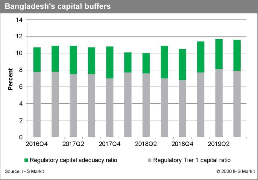 Bangladesh capital buffers
