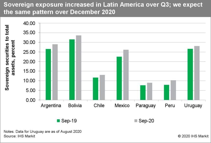 sovereign exposure increased Latin America Q3