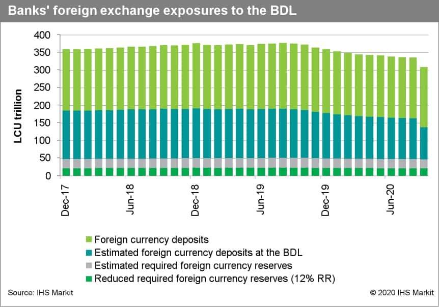 bank FOREX exposures BDL