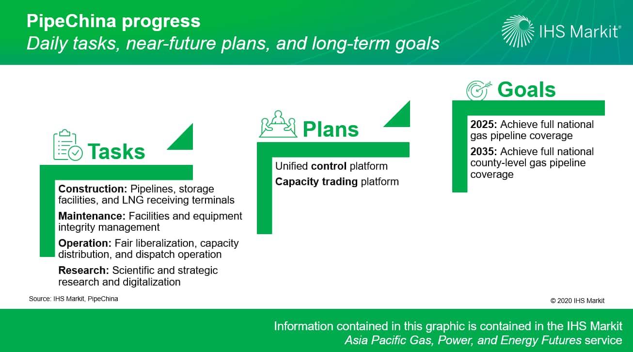 PipeChina progress - daily tasks, near-future plans, and long-term goals