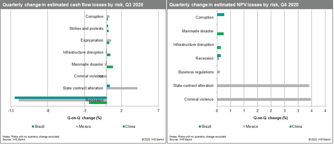 The impact of COVID-19 was particularly acute for the automotive sector, to which IHS Markit assigns a higher Weighted Average Cost of Capital (WACC)