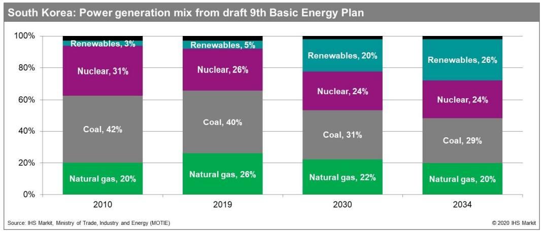 South Korea's power generation mix