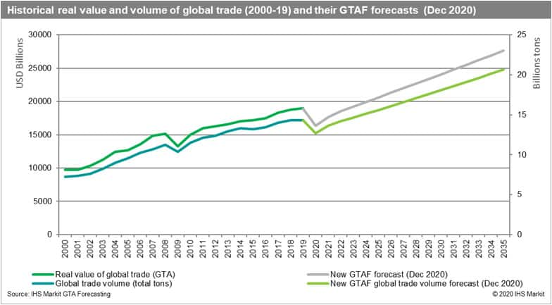 Historical real value and volume of global trade.